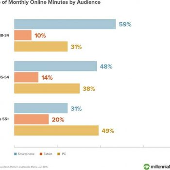 600-x-510-Share-of-Monthly-Online-Minutes-by-Audience